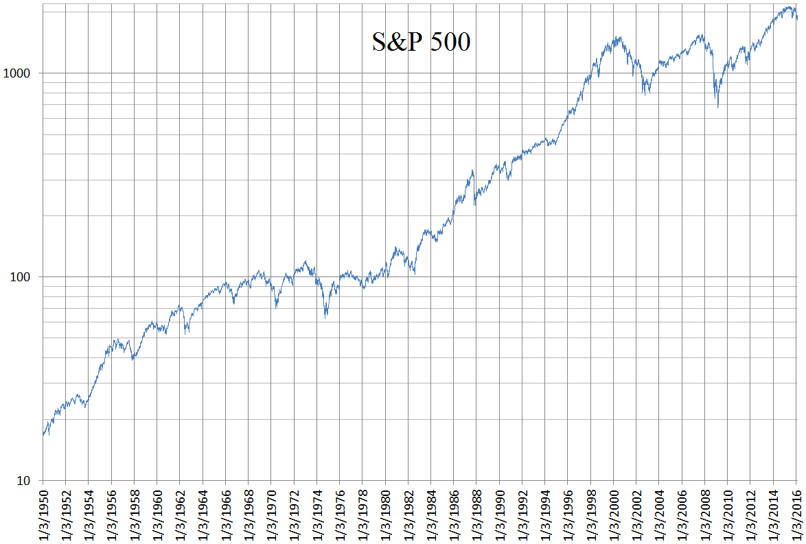 Trend Chart of S&P 500 with Forecast