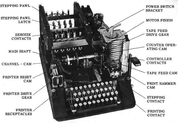 United States SIGABA (ECM Mk II) cipher machine. Source: US Navy operating instructions, May 1944. Provided online by Richard Pekelney/Historic Naval