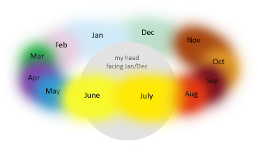 File:Synesthesia months of the year.jpg