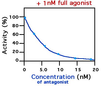 Antagonista (bioquímica) - Wikipedia, la enciclopedia libre