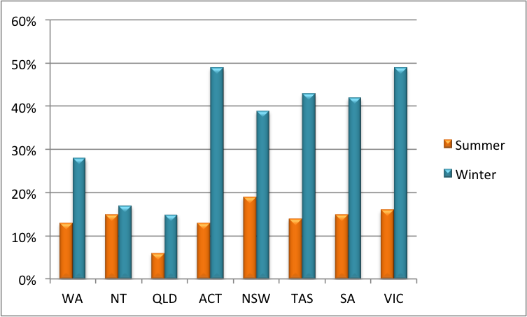 File:Australian Vitamin D levels during Summer & Winter png