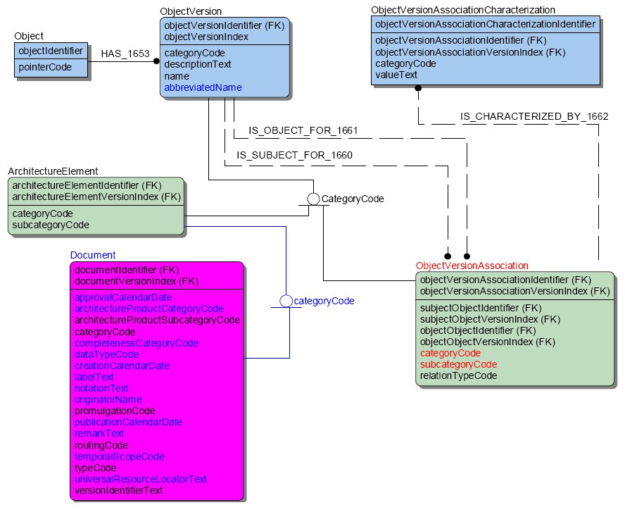 Filecadm data model diagram notationg wikimedia commons filecadm data model diagram notationg ccuart Gallery