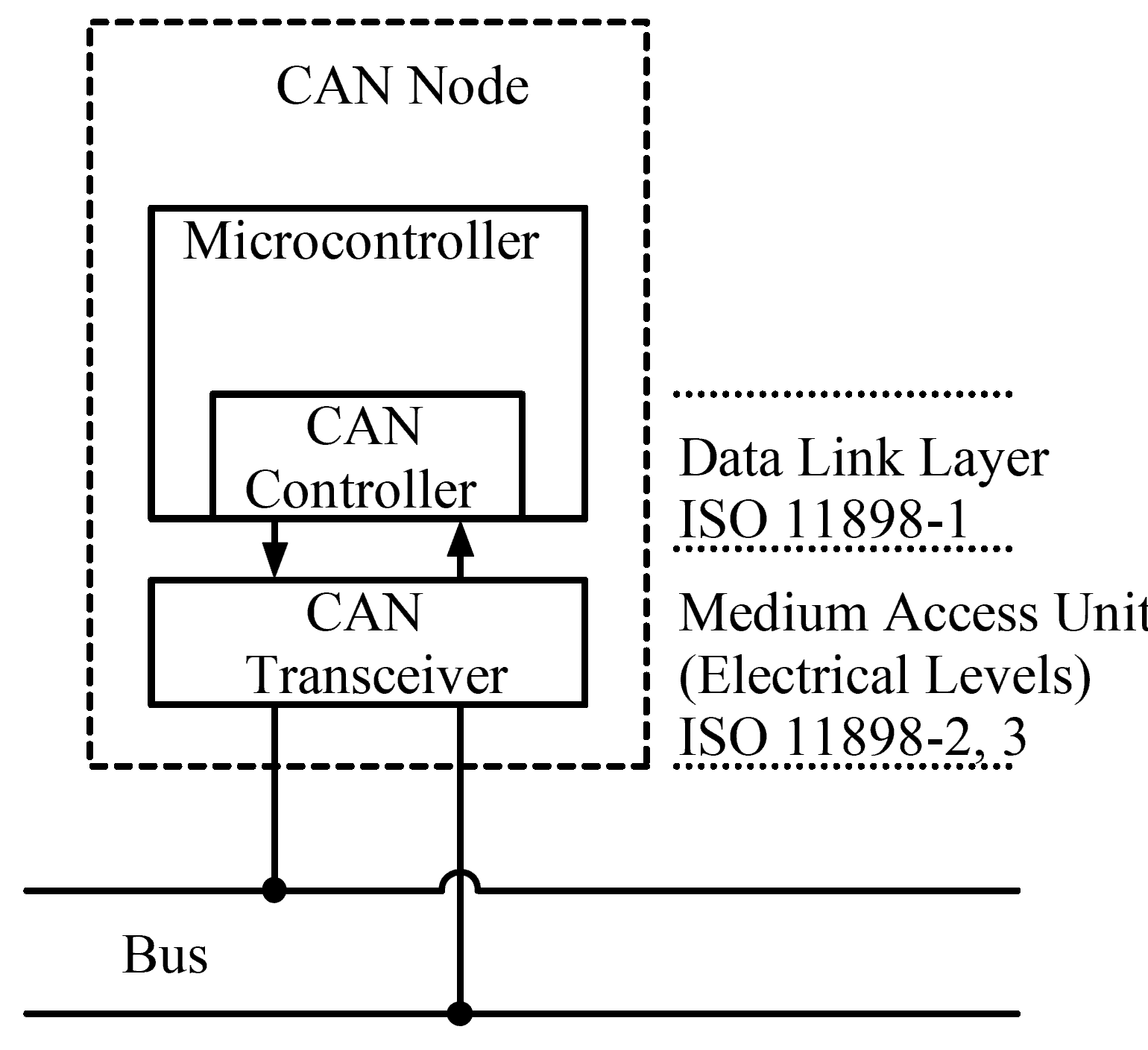 Network Buses Transmission Control Protocol Computer Networking To Db25 Serial Cable Pinout Besides 13 Pin Trailer Plug Wiring Diagram