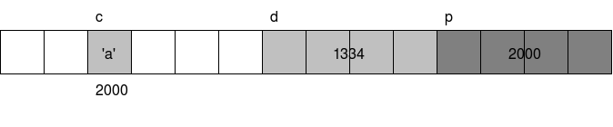File:C language memory layout char and int and char pointer