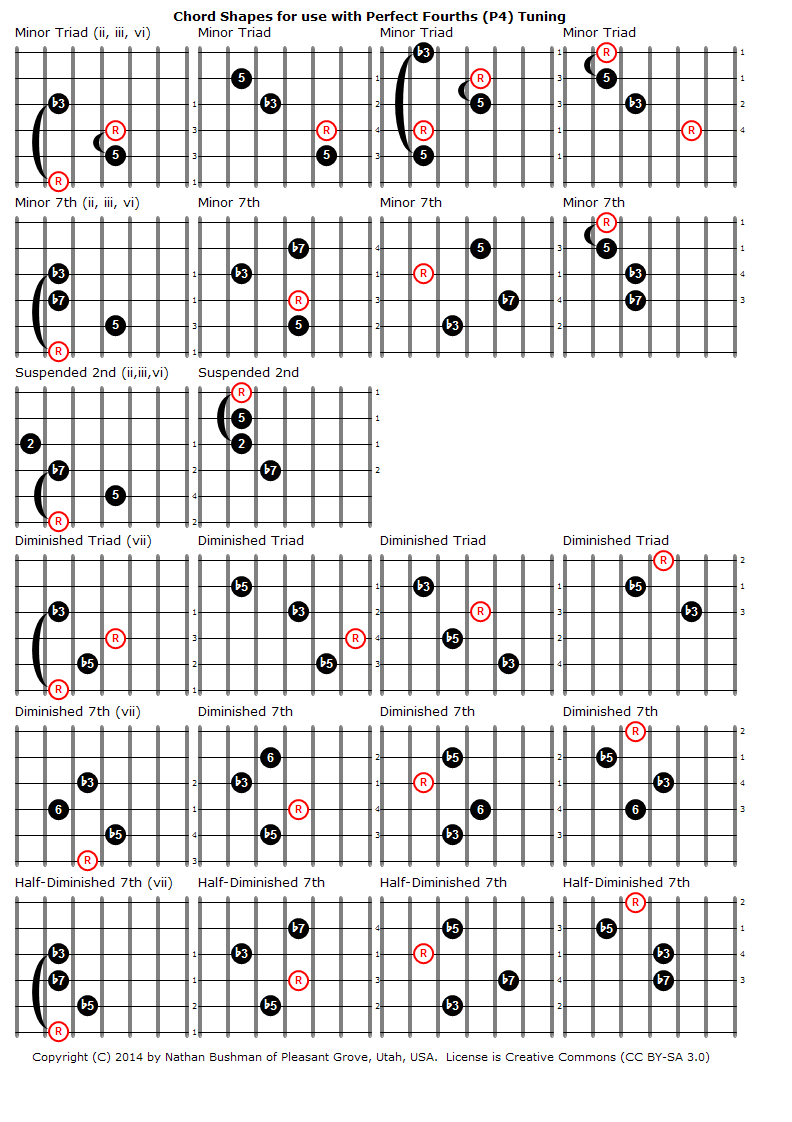 file chord shapes for perfect fourths p4 tuning 2 png