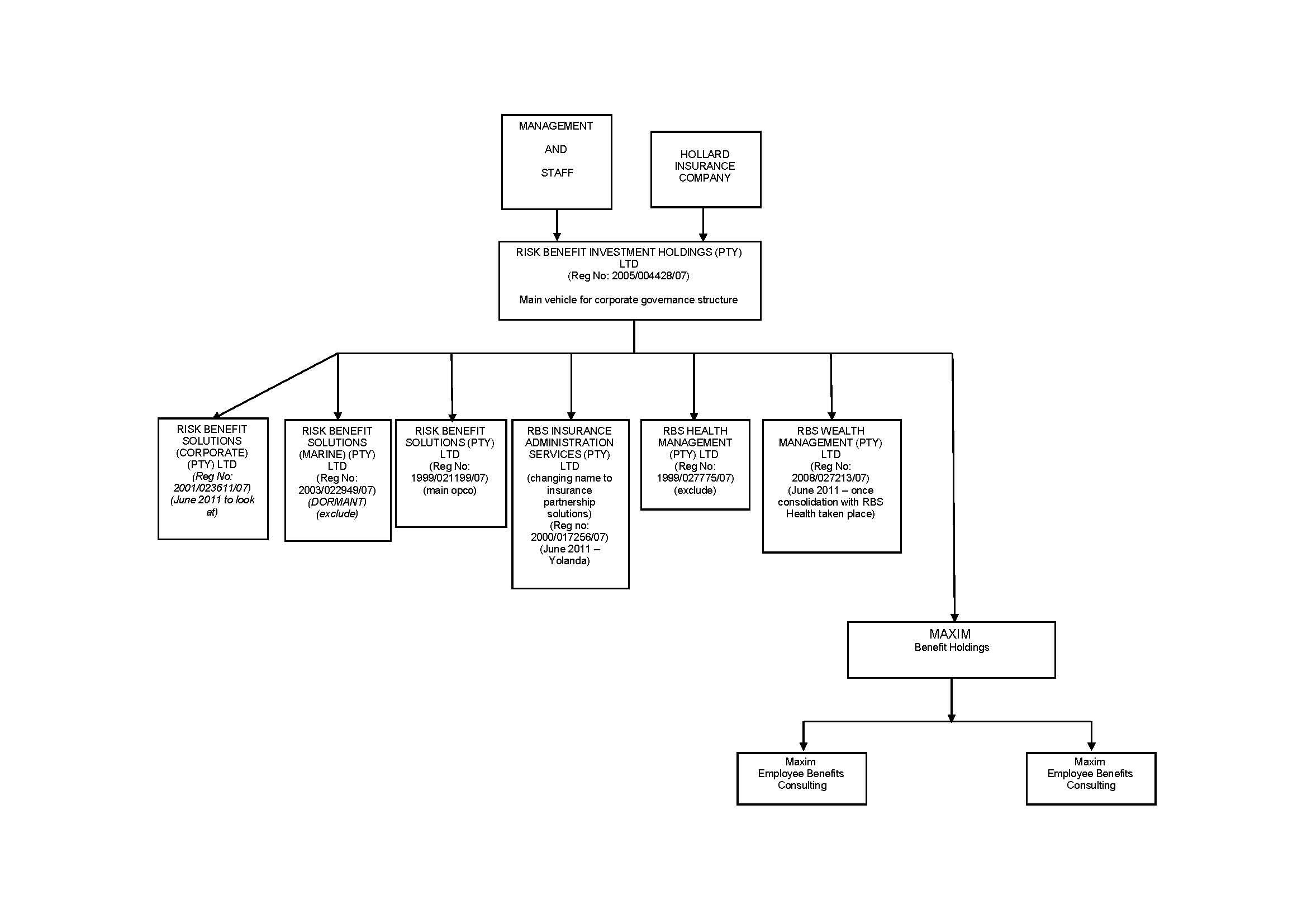 File Company Organogram1 Jpg