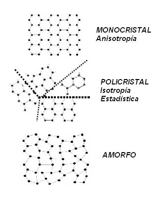 Física Del Estado Sólido Wikiwand