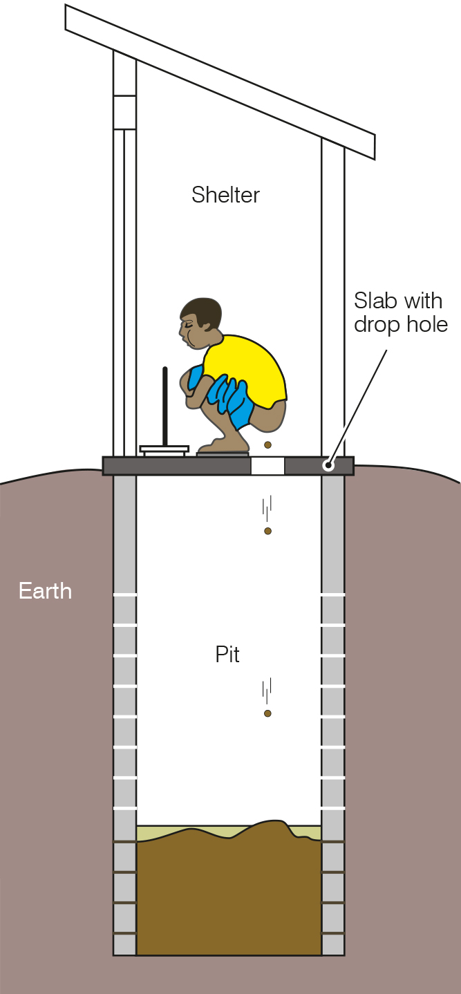 Pit Latrine Wikipedia Kitchen Sink Diagram Free Online Image Schematic Wiring