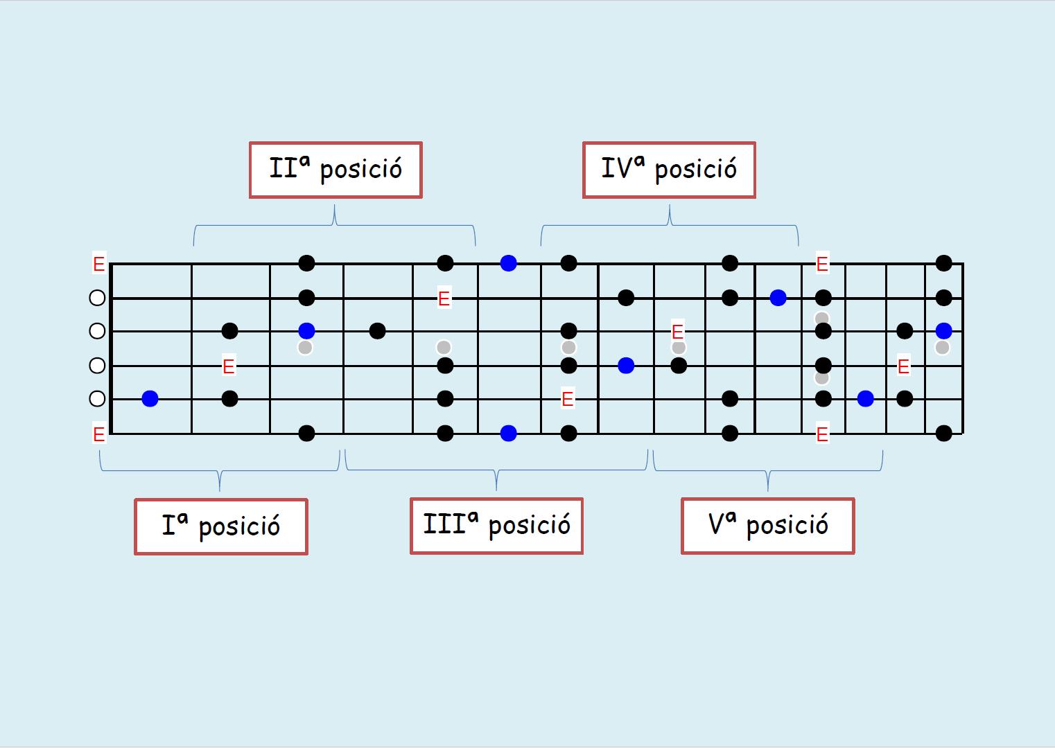 escala de blues i nota de blues guitarra elctrica