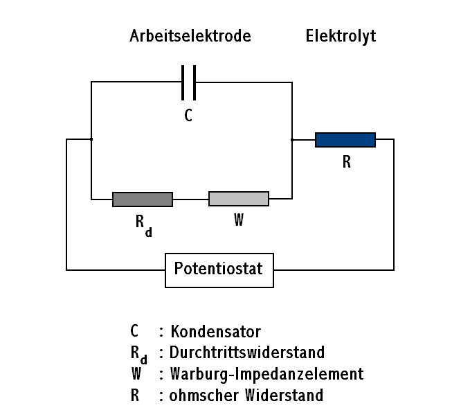 Elektrochemische Impedanzspektroskopie Wikipedia