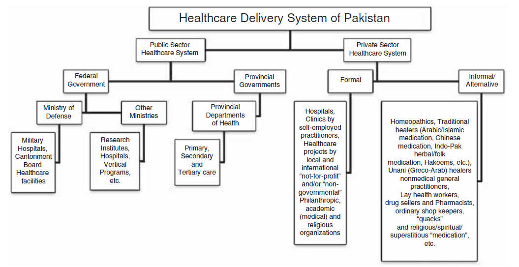 Healthcare in Pakistan - Wikipedia