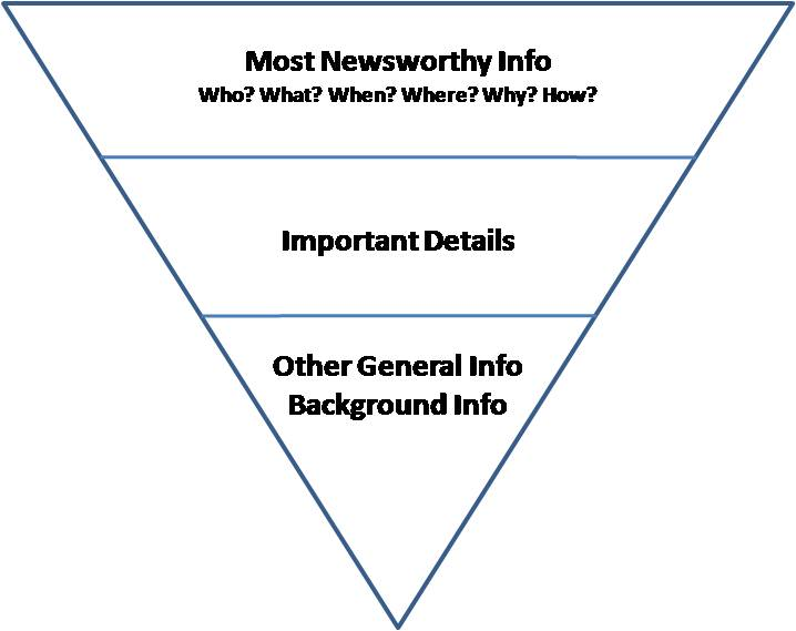 File:Inverted pyramid.jpg