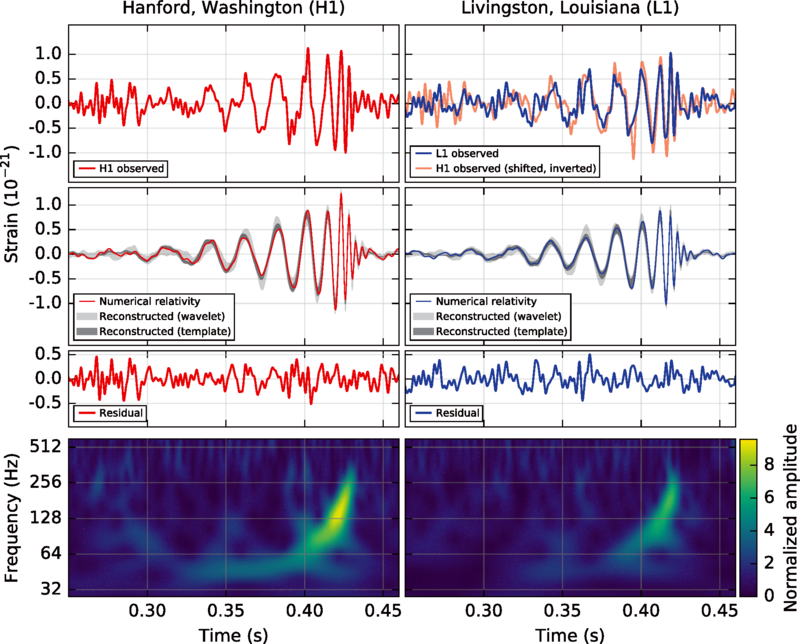 LIGO_measurement_of_gravitational_waves.