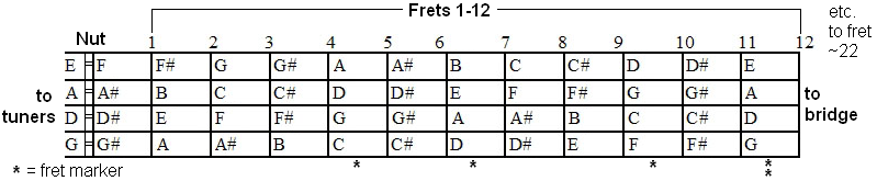 File:Mandolin fretboard.png - Wikimedia Commons