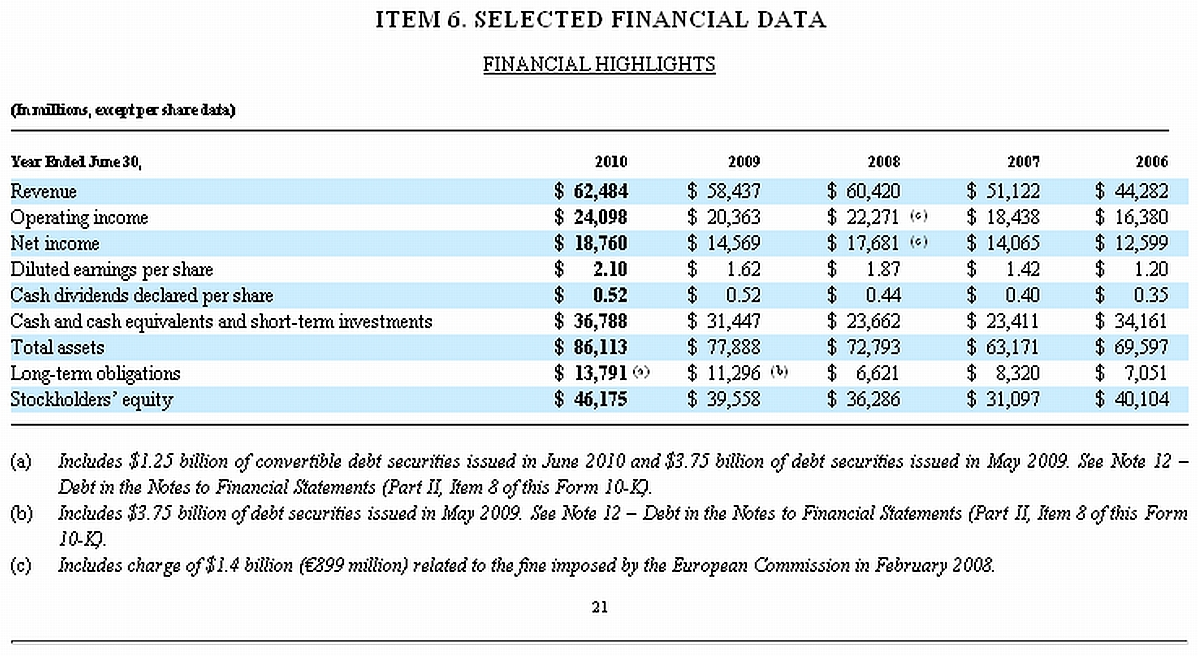 File Microsoft 10 K Fiscal 2010 Selected Financial Data Jpg Wikimedia Commons