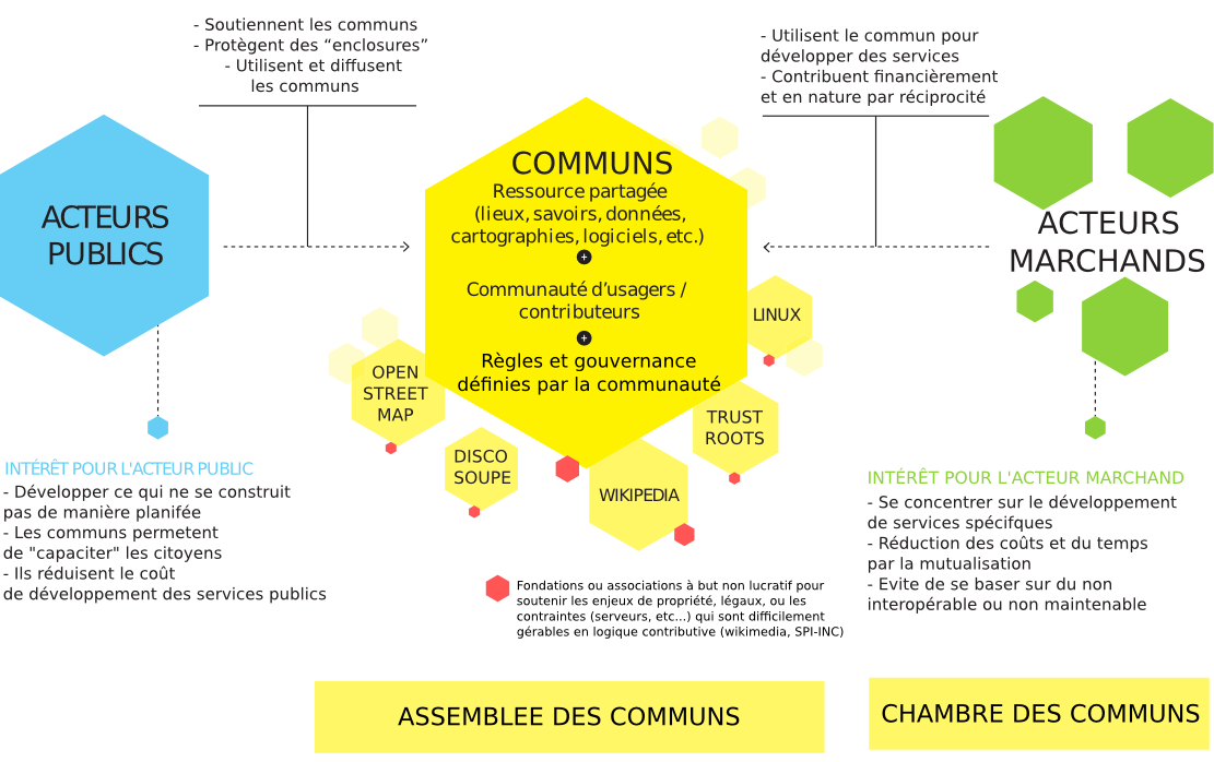 Partenariat tripartite autour des communs