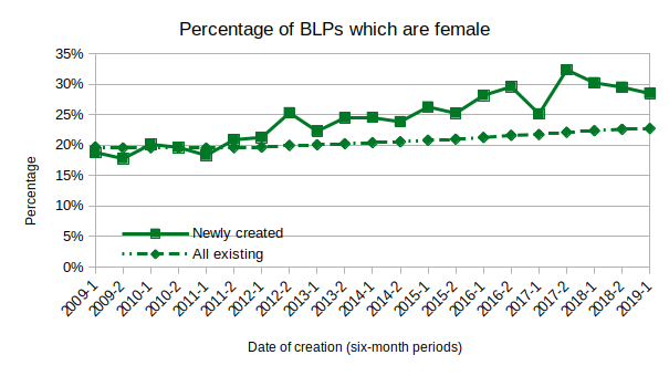 Percentage of BLPs which are female over time