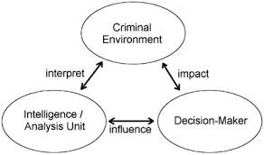intelligence led policing 4 essay Intelligence led policing is a philosophy that's driven by collecting info from a variety of sources and analyzing it to predict and understand threats 10 steps to effective intelligence-led policing (ilp) by following these 10 steps, your police department can get ahead of crime trends in your community.