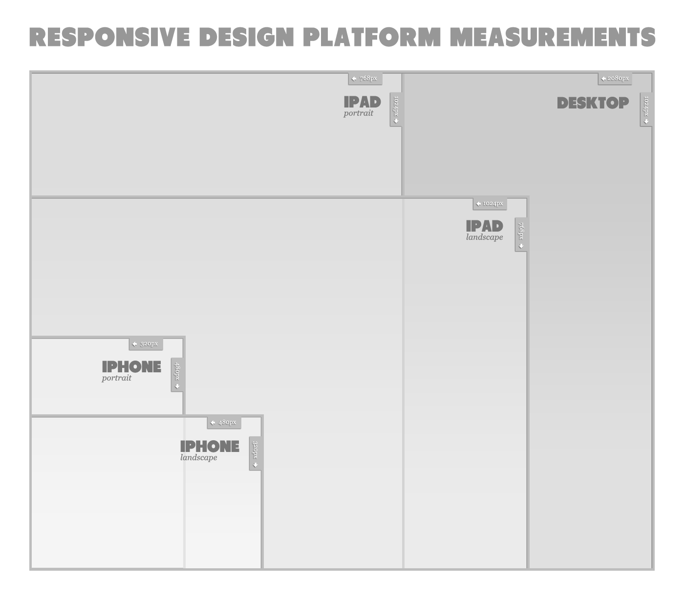 File Responsive Design Platform Measurements Png Wikimedia Commons