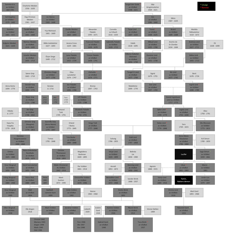 wiki Sagaen om Vinland