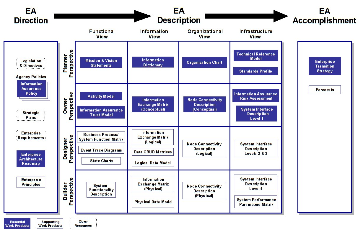 Treasury enterprise architecture framework wikiwand flashek Choice Image