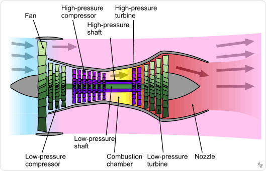 Major components of a turbojet including references to turbofans