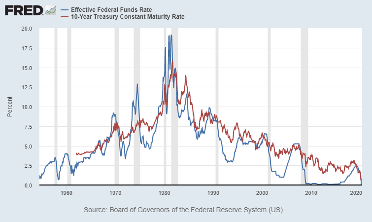 an overview of the fed and interest rate control in the united states Board of governors of the federal reserve system the federal reserve, the central bank of the united states, provides the nation with a safe, flexible, and stable monetary and financial system.