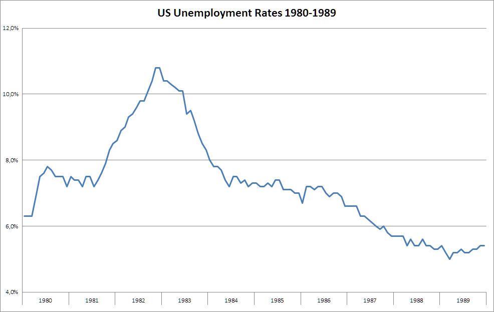 nemploymentratesduringthe1980s