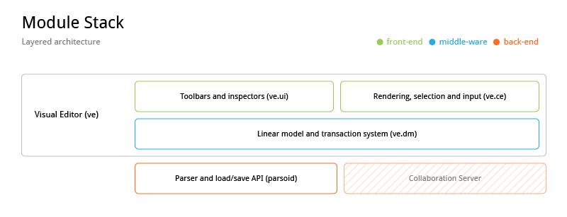 File:VisualEditor-ModuleStack.png