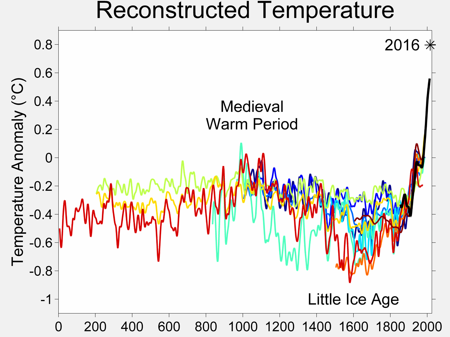 Graph showing a 0.4 degree temperature variation over the last 2 thousand years