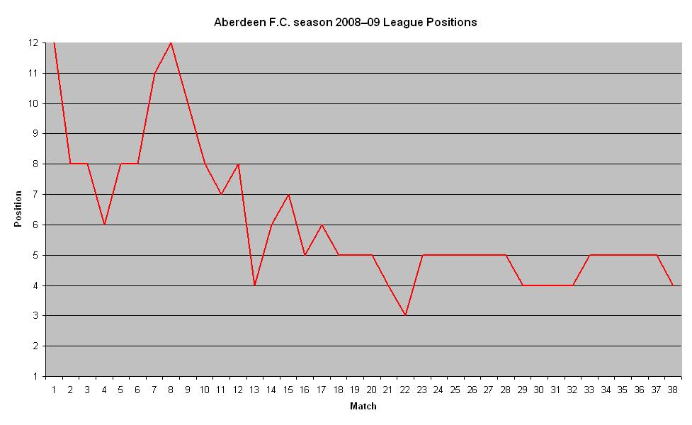 Fileaberdeen fc league positions 2008 09g wikimedia commons fileaberdeen fc league positions 2008 09g urtaz Images