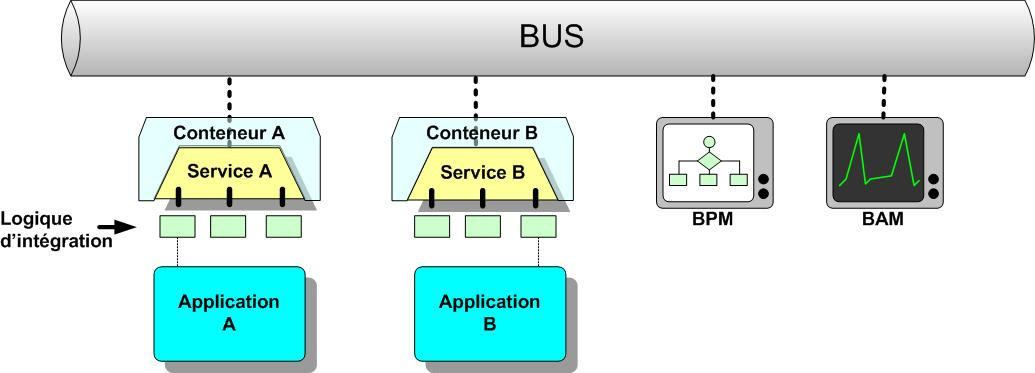 enterprise service bus chappell david a