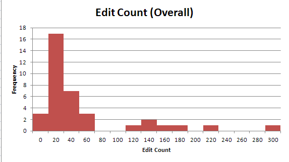 Co-op Edit Count Histogram.png