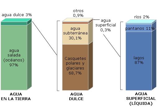 datos de la tierra Distribucion_del_agua_terrestre2