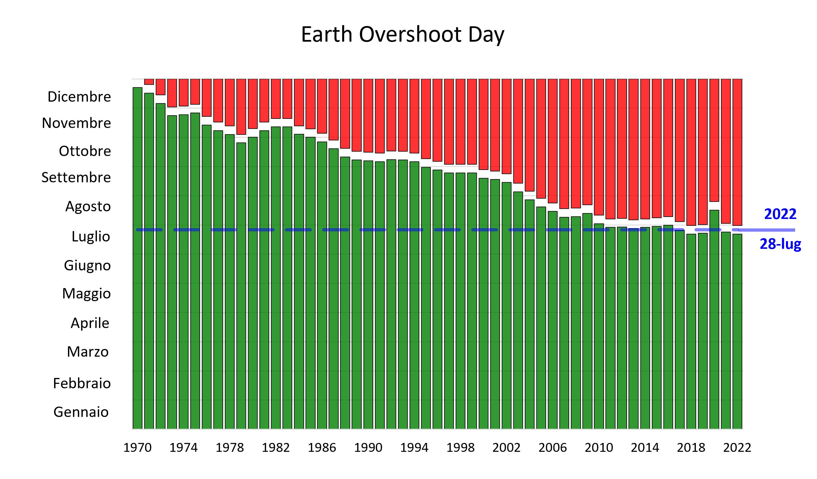Entwicklung des Earth Overshoot Day von Dezember am Anfang der 1970er Jahre bis zum Juli am Ende der 2010er Jahre
