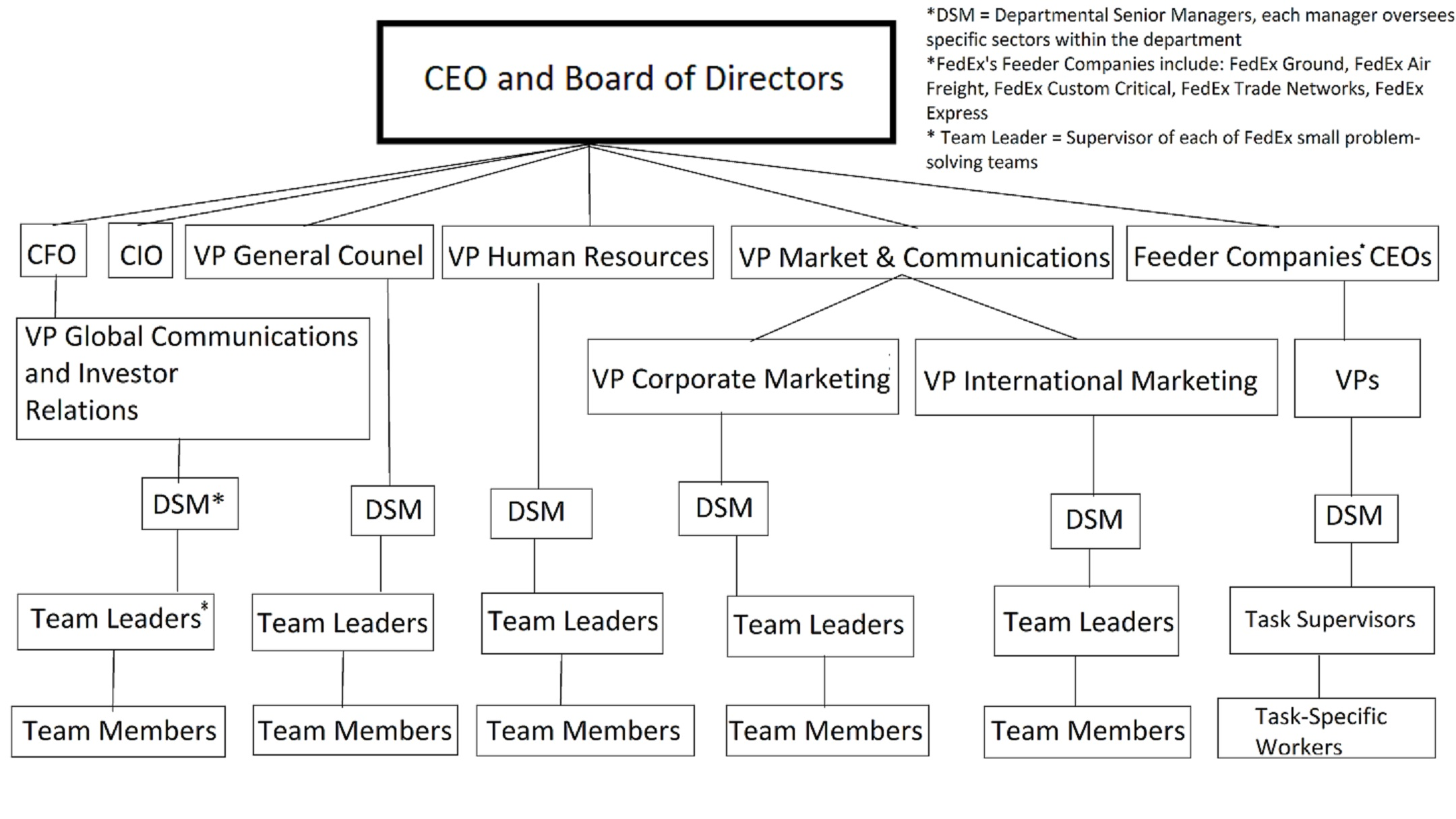 Importance Of An Organizational Chart: FedEx Organizational Structure.jpg - Wikimedia Commons,Chart