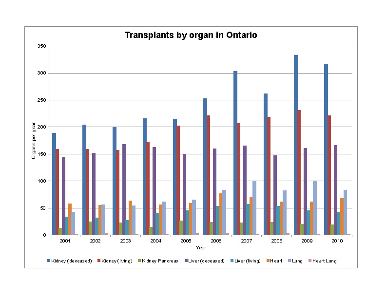 Multiplication Chart 1 100: OntarioTransplantByOrgan.jpg - Wikimedia Commons,Chart