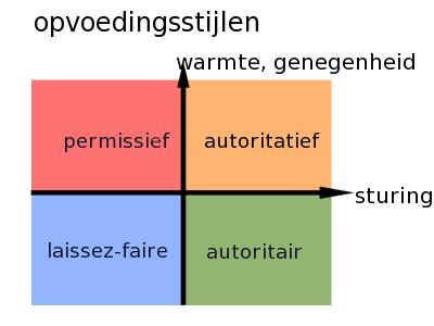 File:Opvoedingsstijlen.png - Wikimedia Commons
