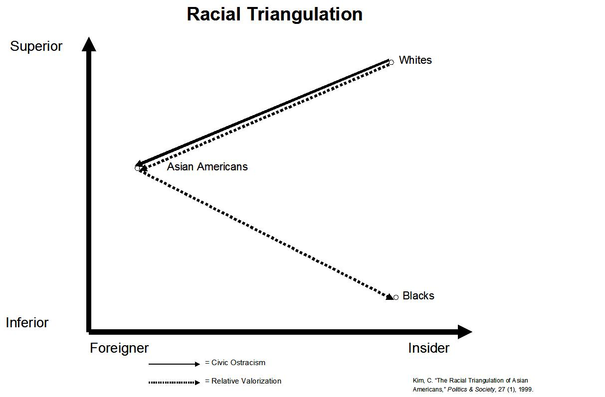 A Plot Diagram: Racial triangulation.JPG - Wikimedia Commons,Chart