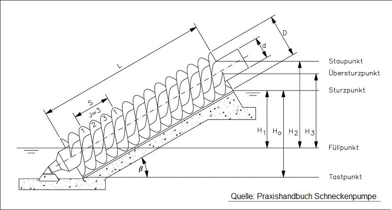 File:Schneckenpumpenparameter.jpg