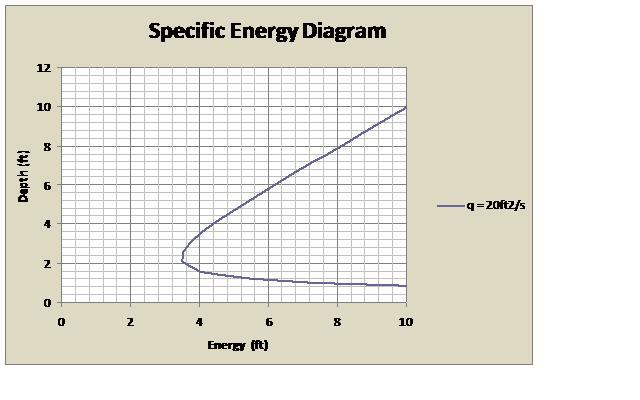 Specific Energy