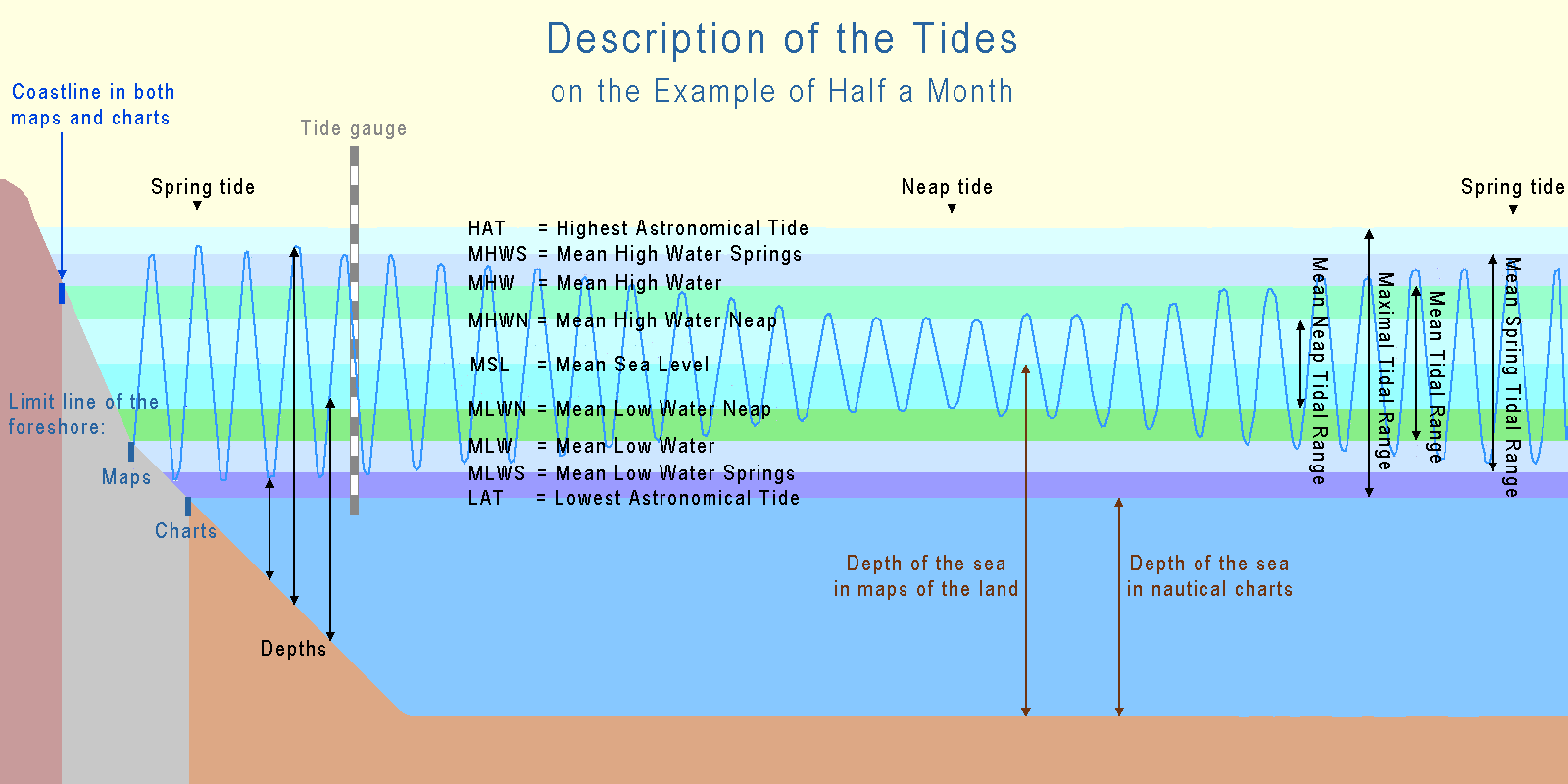 https://upload.wikimedia.org/wikipedia/commons/c/c1/Tide_terms.png