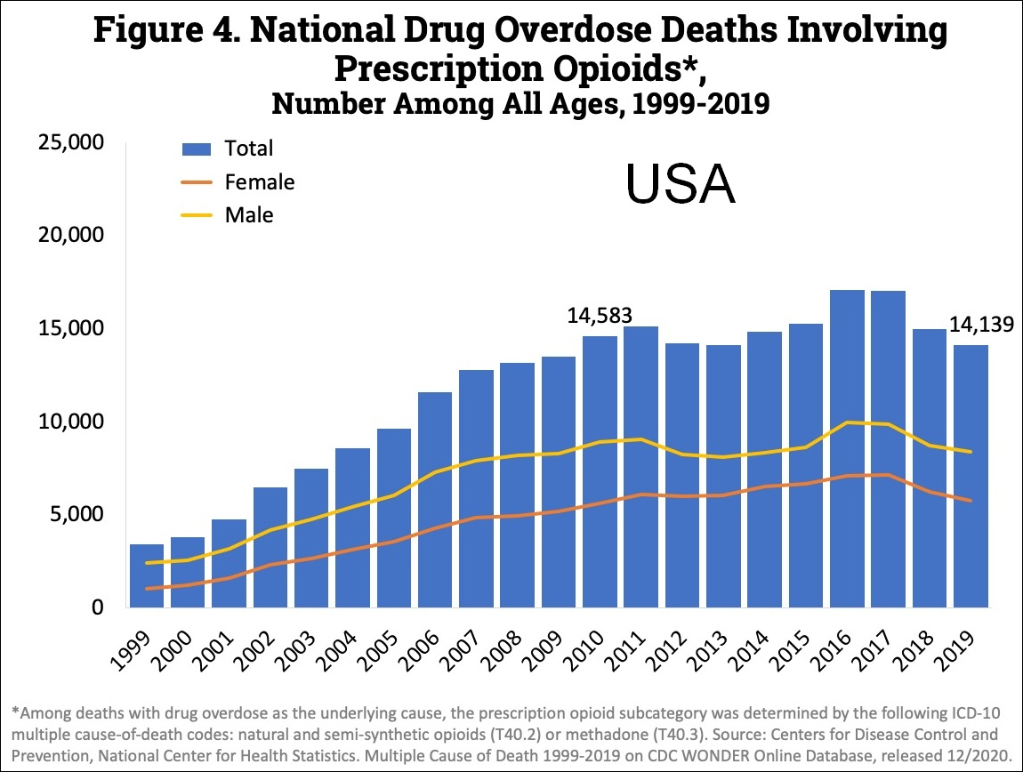 15 Times Table Chart: US timeline. Prescription opioid pain reliever deaths.jpg ,Chart