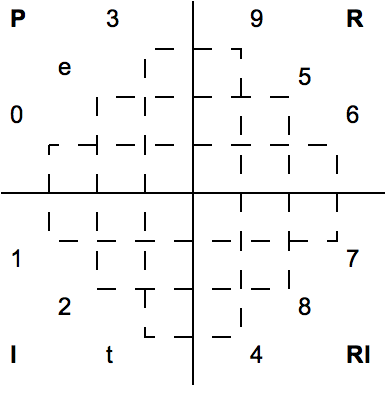 File:Webern - Concerto Op. 24 tone row Boulez symmetry diagram.png