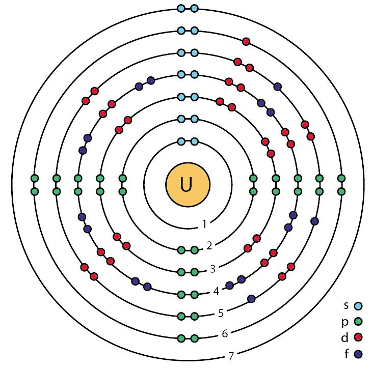 uranium bohr model bohr s model uranium template modern atomic model radium atom model file 92 - Periodic Table Of Elements Uranium