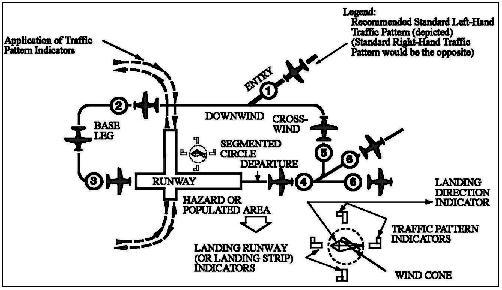 FileAirport Traffic Pattern From AIM 404040jpg Wikimedia Commons Awesome Airport Traffic Pattern