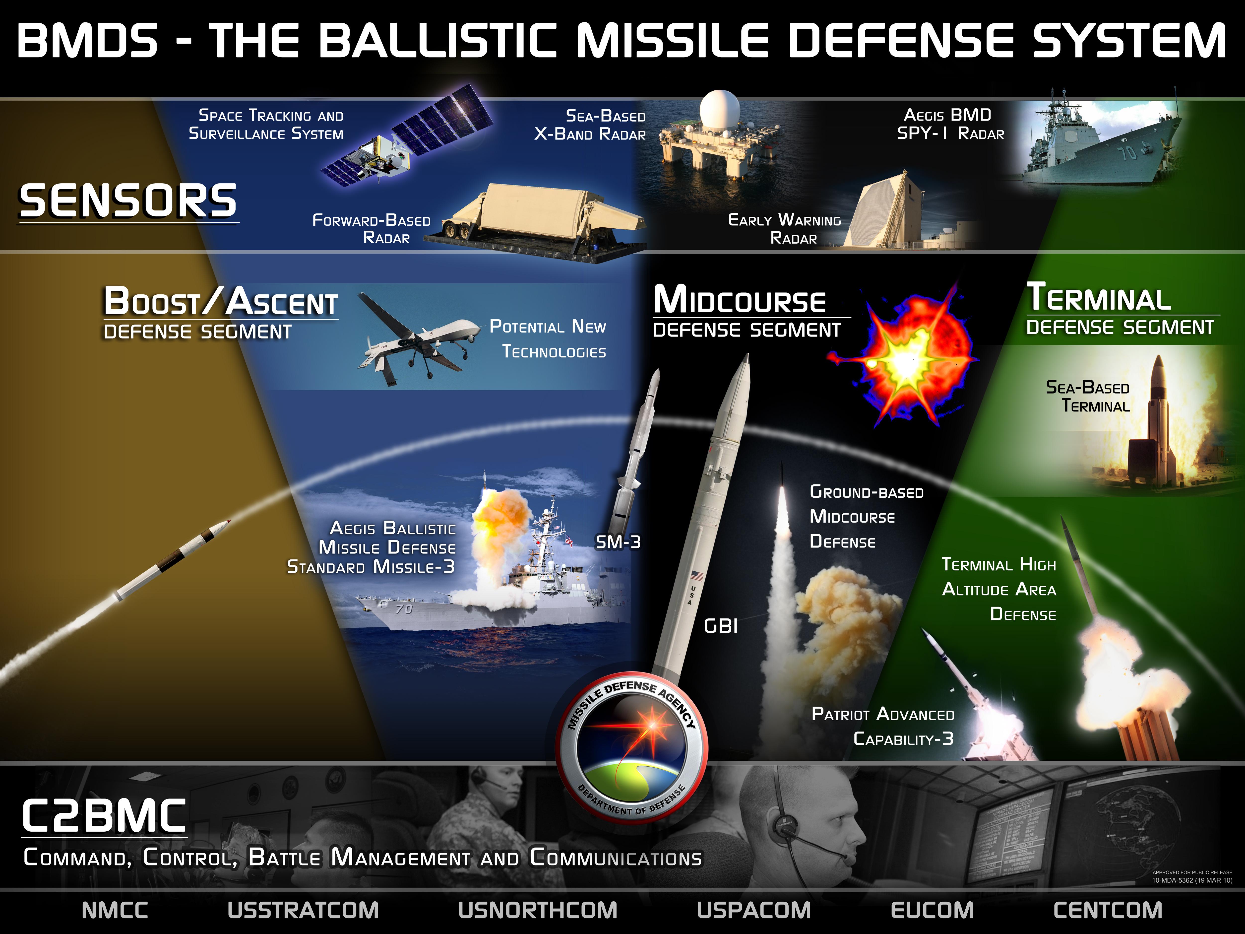 Überblick über das US-Raketenabwehrsystem