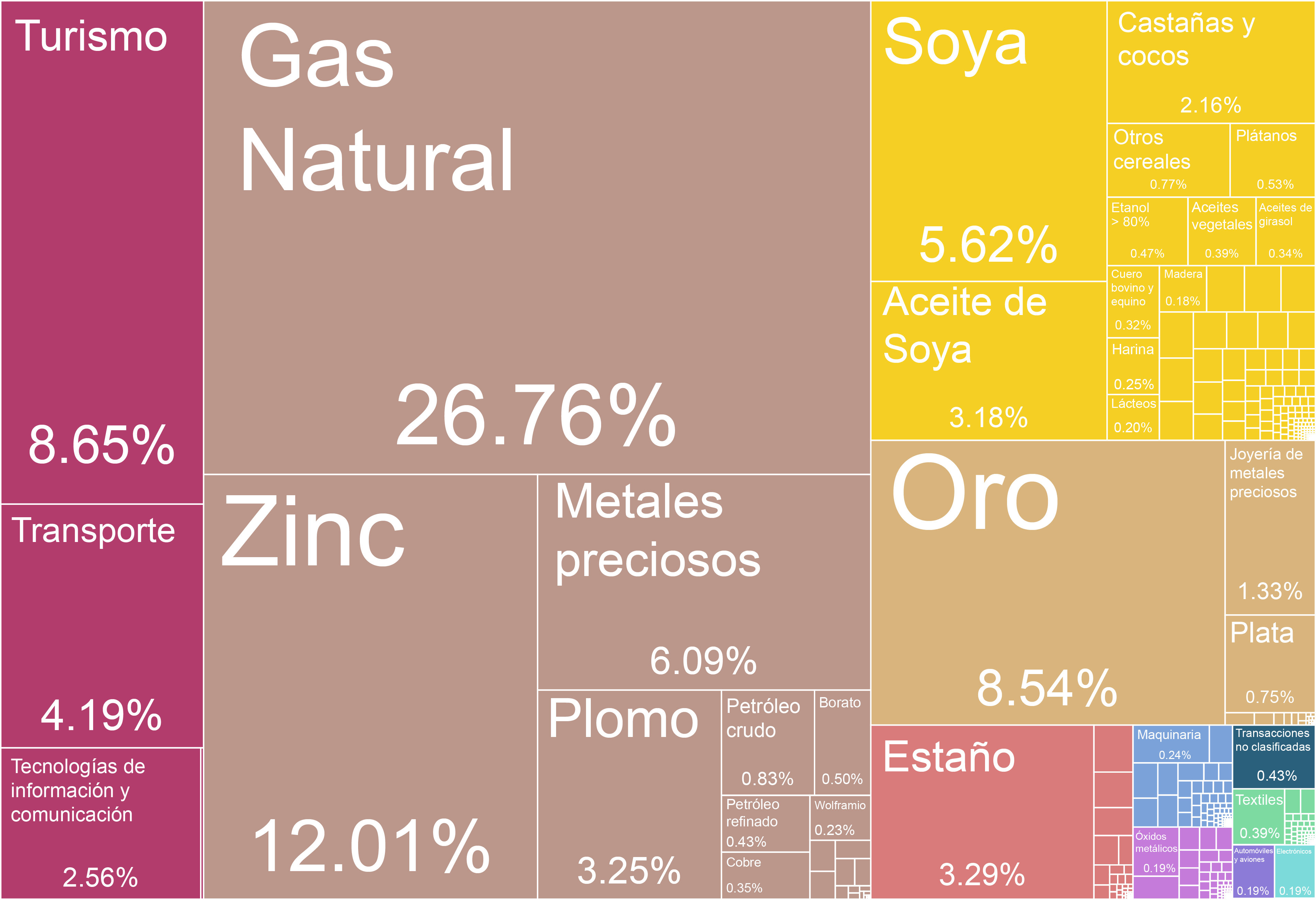 File Bolivian Exports Treemap Es Png Wikimedia Commons