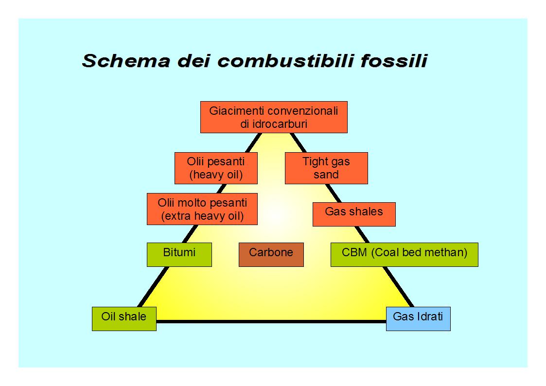 combustibili fossili wikiwand