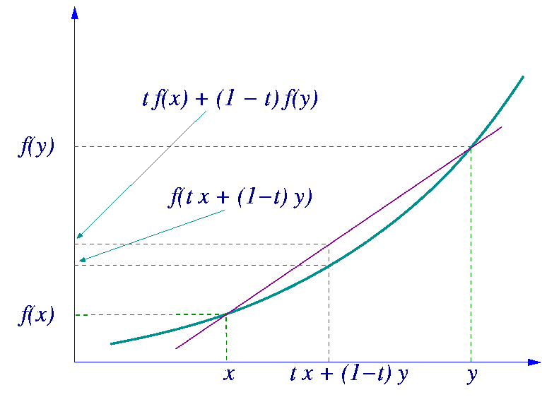 http://upload.wikimedia.org/wikipedia/commons/c/c2/Convex-function-graph-1.png
